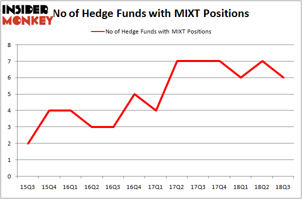 No of Hedge Funds MIXT Positions