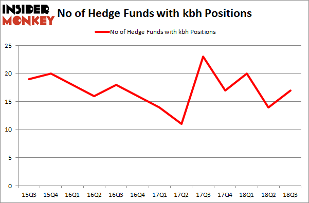 No of Hedge Funds with KBH Positions