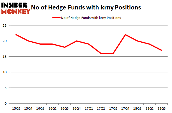 No of Hedge Funds with KRNY Positions