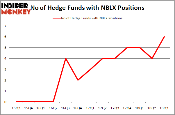 No of Hedge Funds NBLX Positions