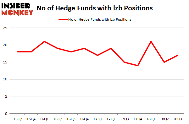 No of Hedge Funds with LZB Positions