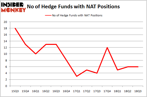 No of Hedge Funds NAT Positions