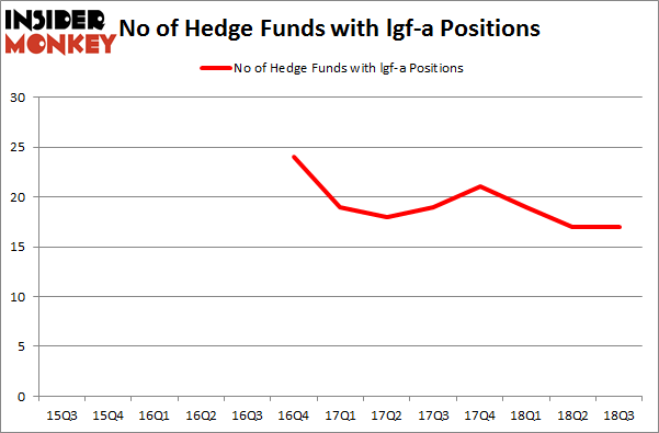 No of Hedge Funds with LGF-A Positions