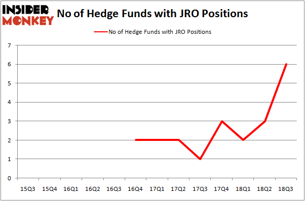 No of Hedge Funds JRO Positions