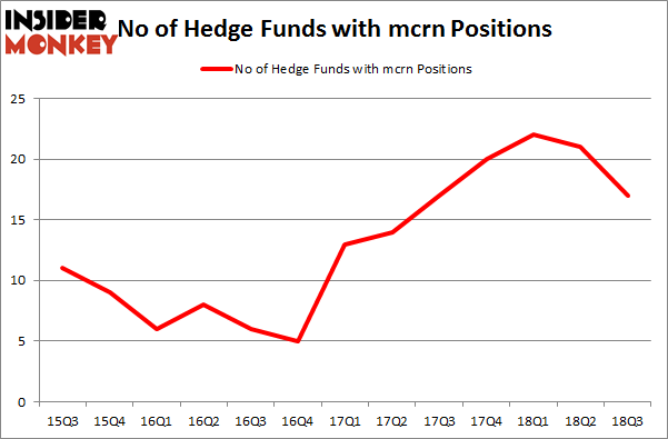 No of Hedge Funds with MCRN Positions