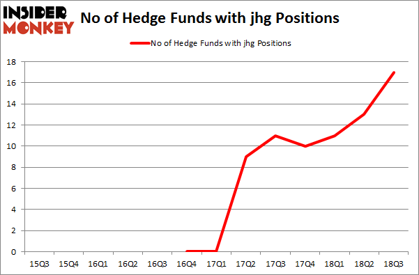No of Hedge Funds with JHG Positions