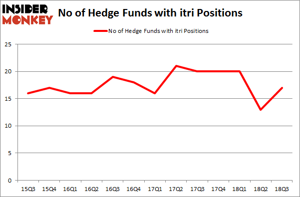 No of Hedge Funds with ITRI Positions