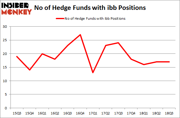 No of Hedge Funds with IBB Positions