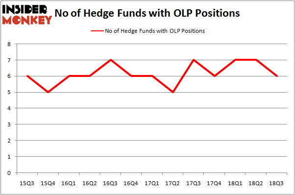 No of Hedge Funds OLP Positions