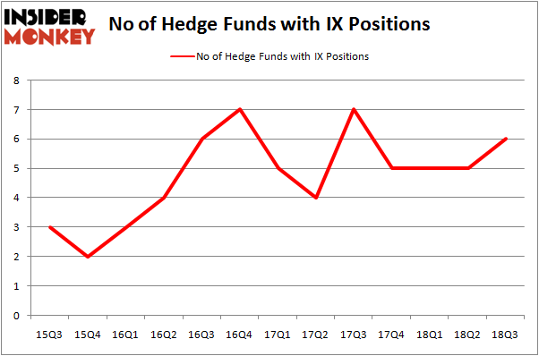 No of Hedge Funds IX Positions