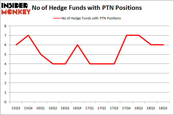 No of Hedge Funds PTN Positions