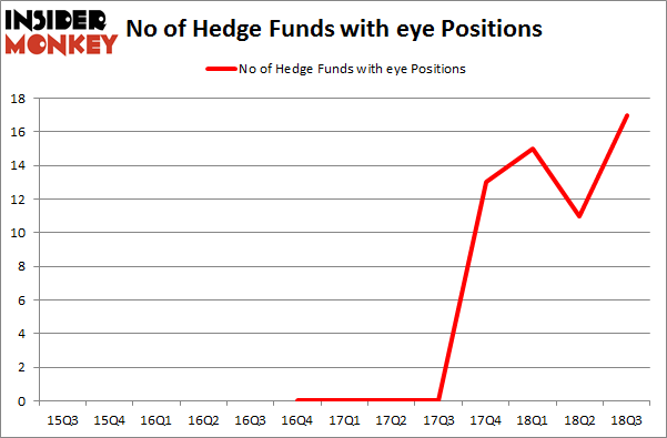 No of Hedge Funds with EYE Positions
