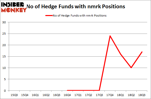 No of Hedge Funds with NMRK Positions