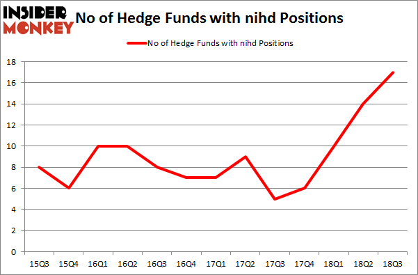 No of Hedge Funds with NIHD Positions