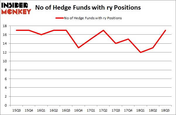 No of Hedge Funds with RY Positions