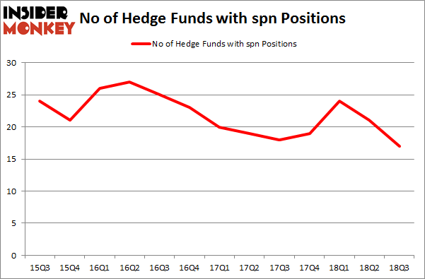 No of Hedge Funds with SPN Positions