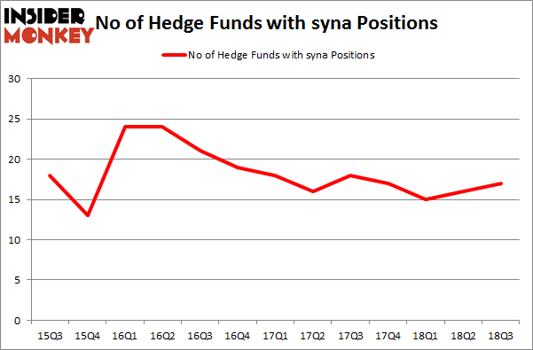 No of Hedge Funds with SYNA Positions