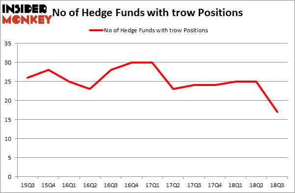 No of Hedge Funds with TROW Positions