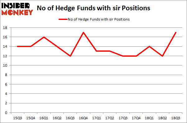 No of Hedge Funds with SIR Positions