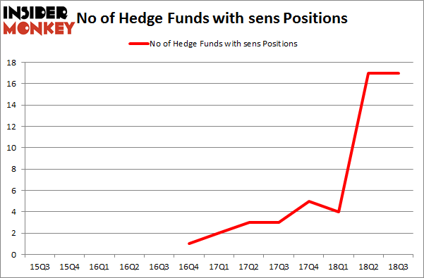 No of Hedge Funds with SENS Positions