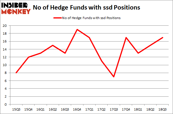 No of Hedge Funds with SSD Positions
