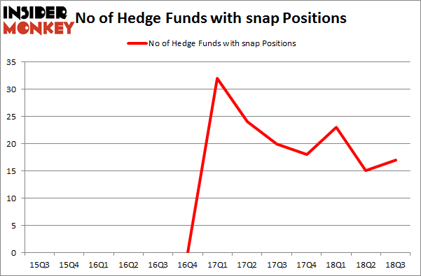 No of Hedge Funds with SNAP Positions