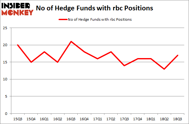 No of Hedge Funds with RBC Positions