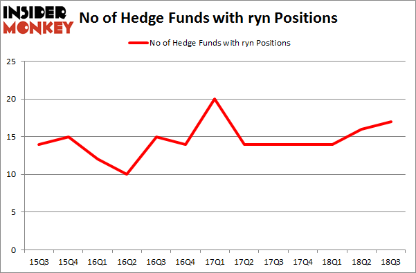 No of Hedge Funds with RYN Positions