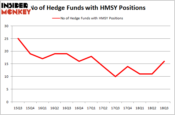 No of Hedge Funds HMSY Positions