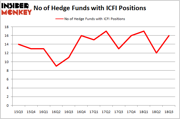 No of Hedge Funds ICFI Positions