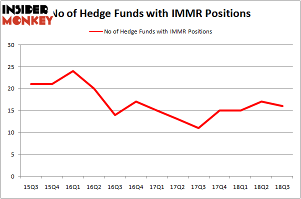 No of Hedge Funds IMMR Positions