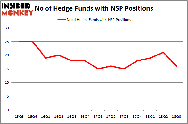 No of Hedge Funds NSP Positions