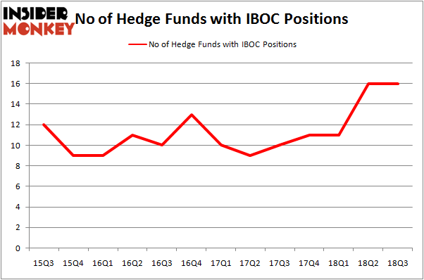 No of Hedge Funds IBOC Positions