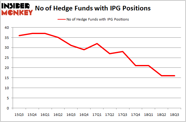 No of Hedge Funds IPG Positions