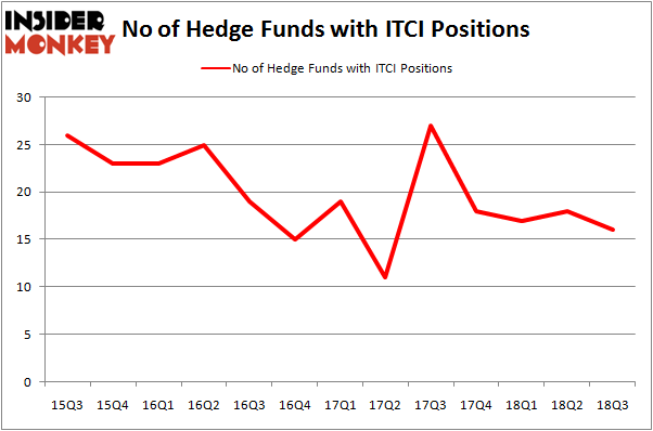 No of Hedge Funds ITCI Positions