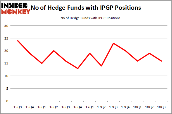No of Hedge Funds IPGP Positions