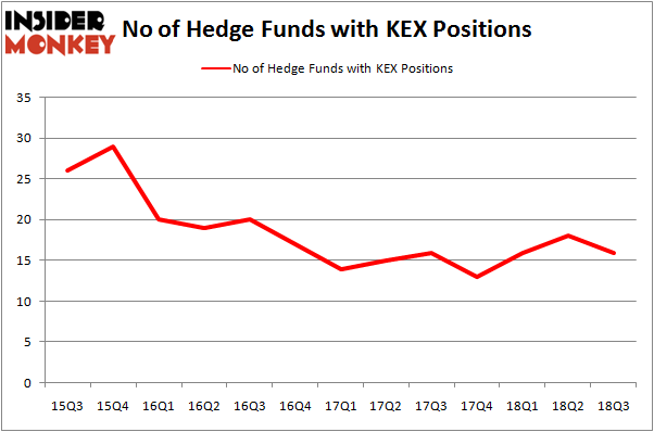 No of Hedge Funds KEX Positions
