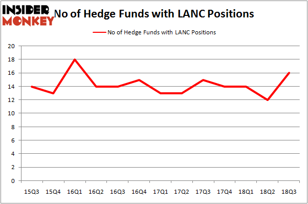No of Hedge Funds LANC Positions