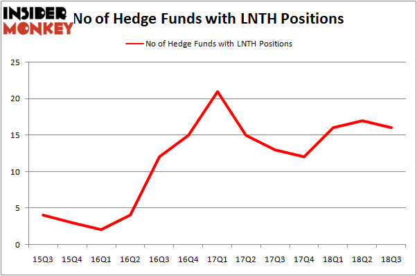 No of Hedge Funds LNTH Positions