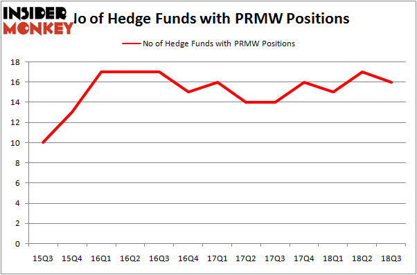 No of Hedge Funds PRMW Positions