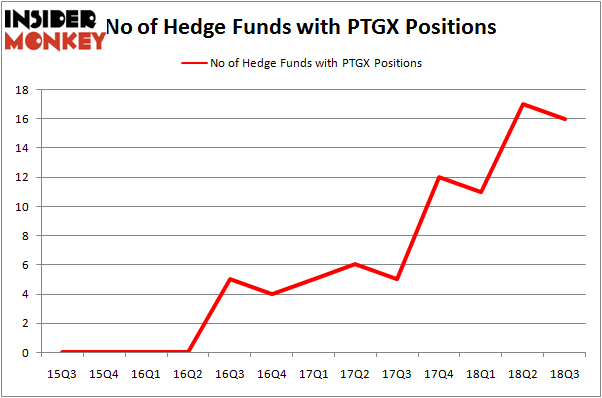 No of Hedge Funds PTGX Positions