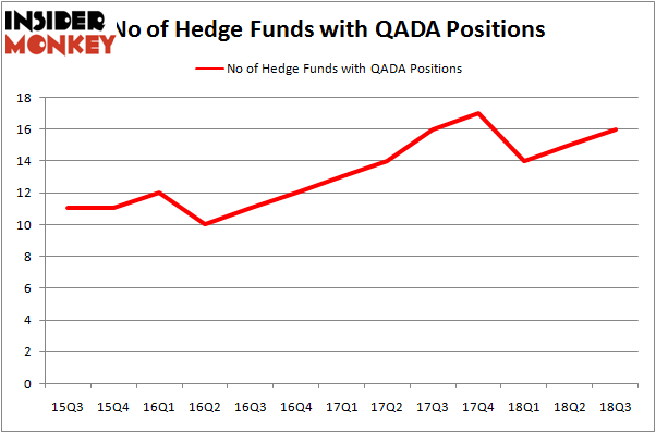 No of Hedge Funds QADA Positions