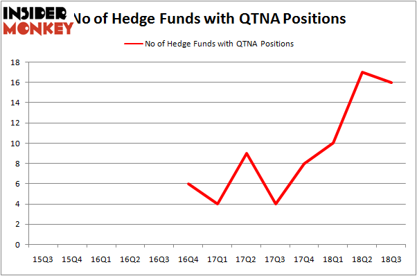 No of Hedge Funds QTNA Positions