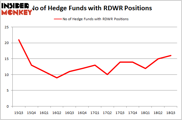 No of Hedge Funds RDWR Positions