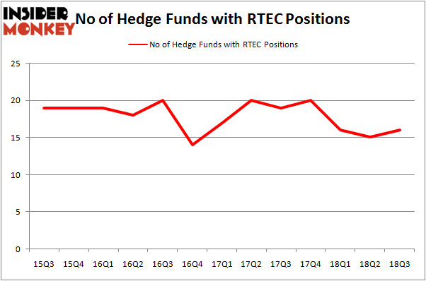 No of Hedge Funds RTEC Positions