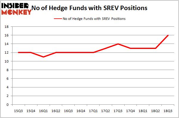 No of Hedge Funds SREV Positions
