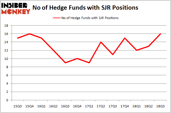 No of Hedge Funds SJR Positions