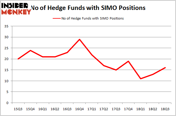 No of Hedge Funds SIMO Positions