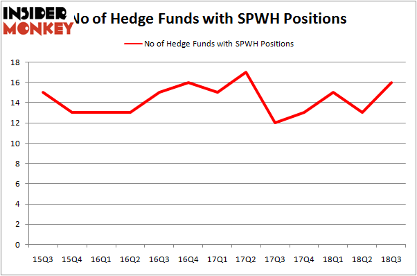 No of Hedge Funds SPWH Positions