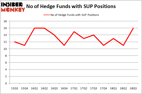 No of Hedge Funds SUP Positions